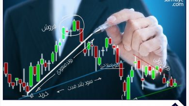 تشریح ساختار نمودار قیمت در تحلیل تکنیکال